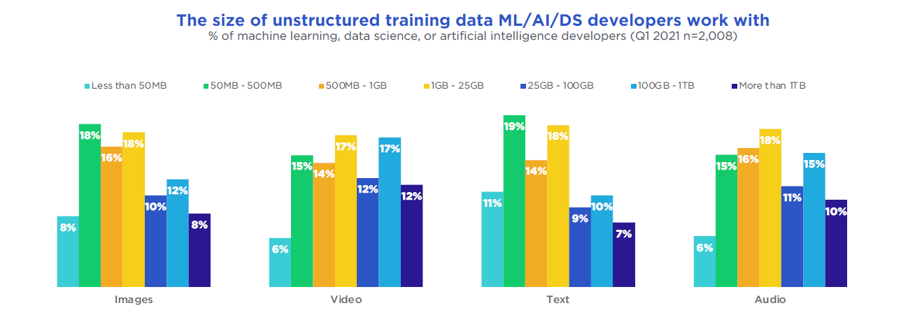 The size of unstructured training data ML/AI/DS developers work with