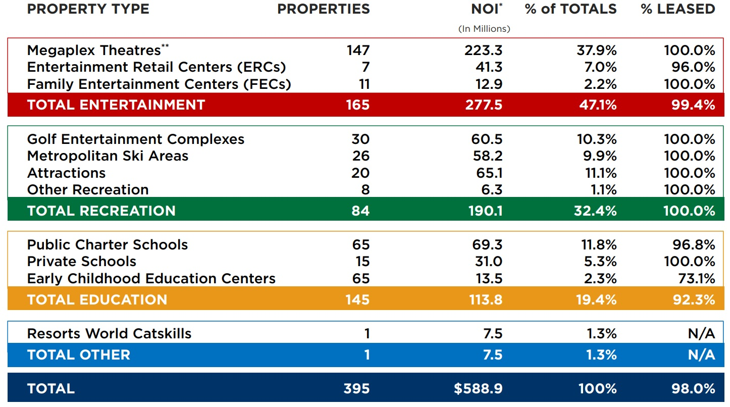 Rental Properties In Gc