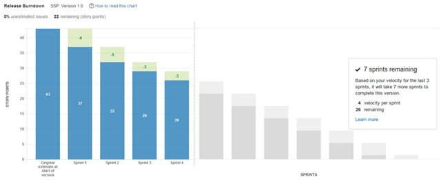 Jira Release Burndown Chart Measuring KPIs