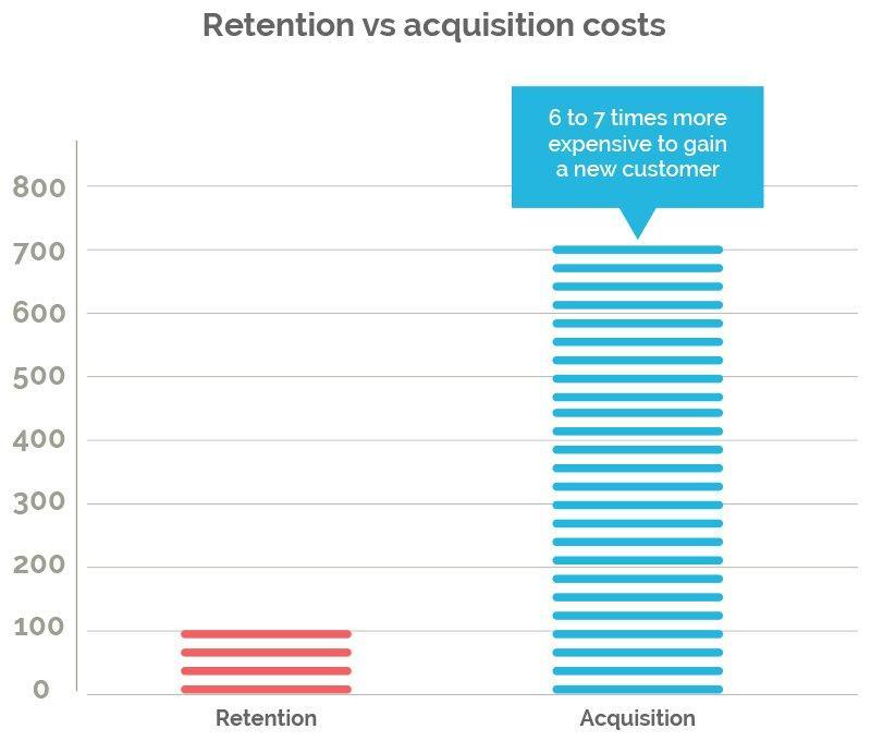 Exploring Customer Acquisition vs Retention Costs