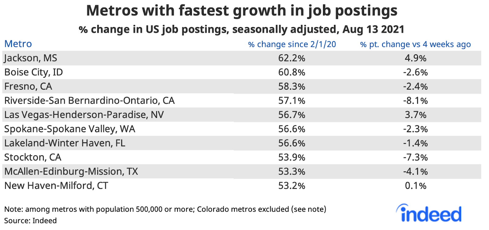 """Table titled """"Metros with fastest growth in job postings."""""""