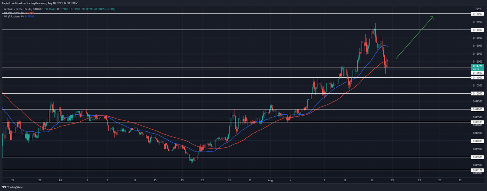 VeChain Price Analysis: VET retraces to $0.116, a higher low formed?