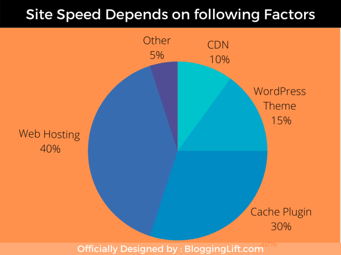 Tips to increase page speed | Make your website faster