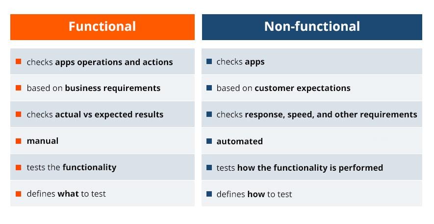functional-vs-nonfunctional-testing