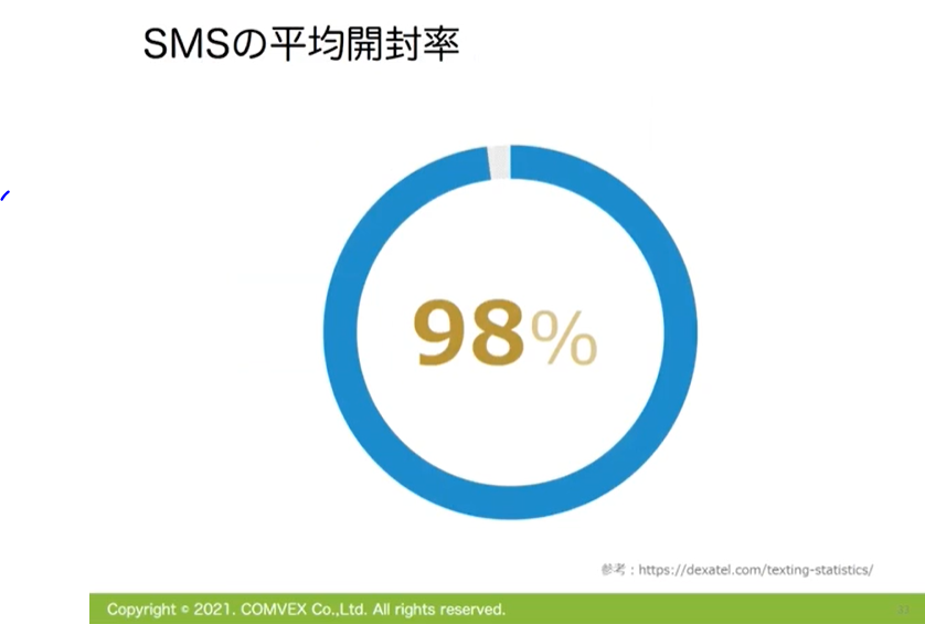 SMSの平均開封率