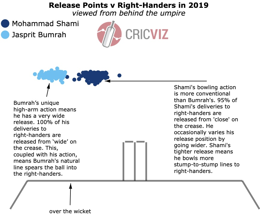 CWC19 Cricket stats and analysis from CricViz (page 1 of 2)