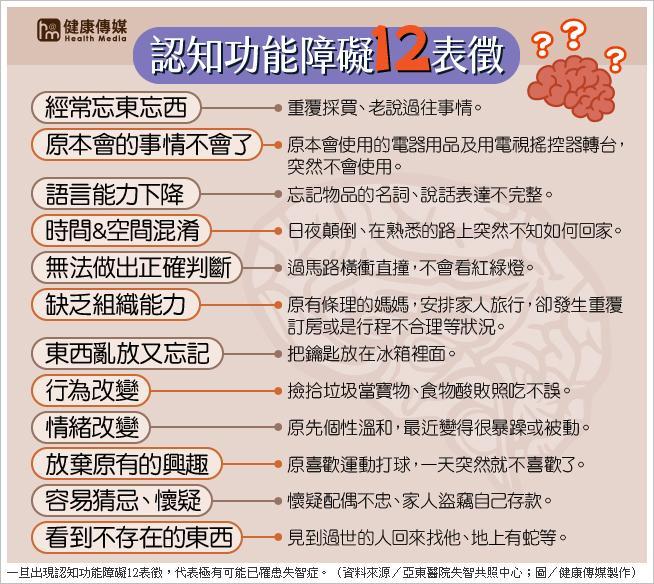 一旦出現認知功能障礙12表徵,代表極有可能已罹患失智症。(資料來源/亞東醫院失智共照中心;圖/健康傳媒製作)