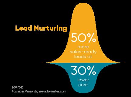 b2b lead nurturing roi