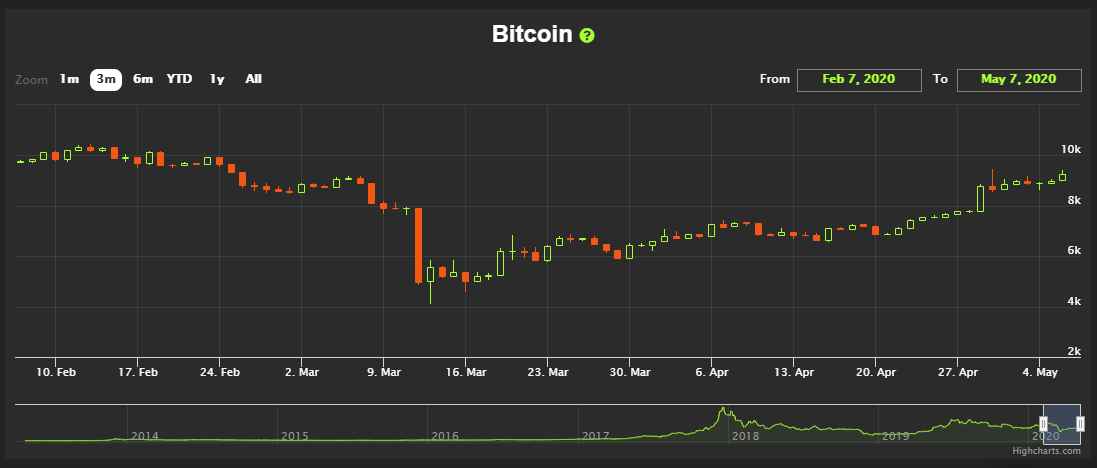 bitcoin halving chart - fear and greed index at HedgeTrade