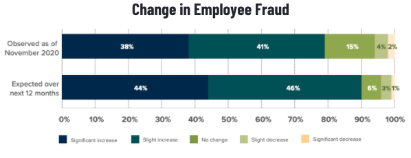 graph highlighting rise in employee fraud during the pandemic