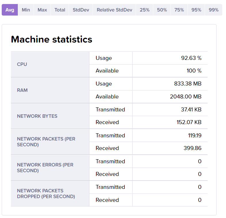 New machine statistics field