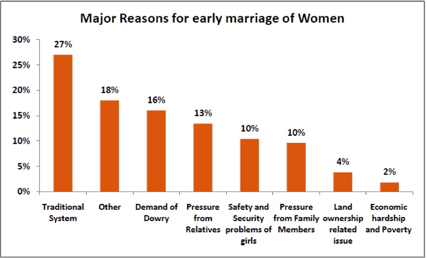 reasons for early marriage of women