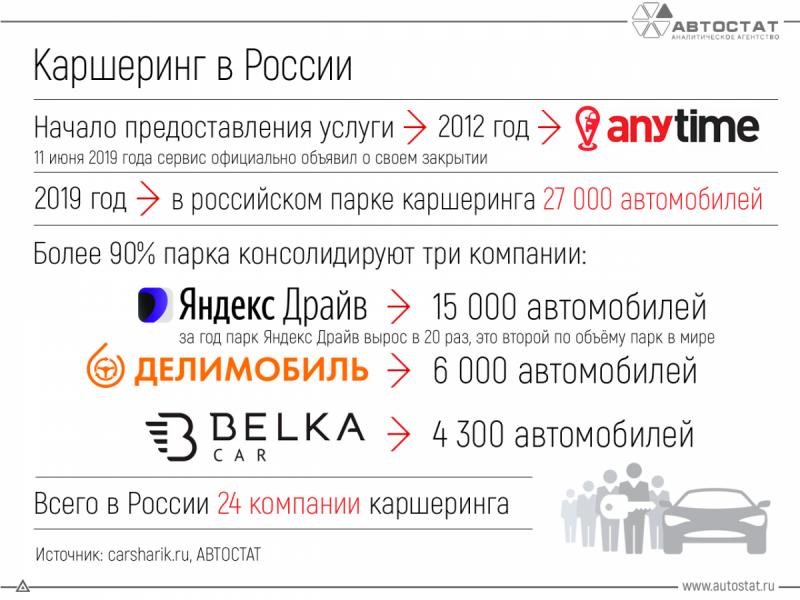 инфографика как развивался каршеринг в России