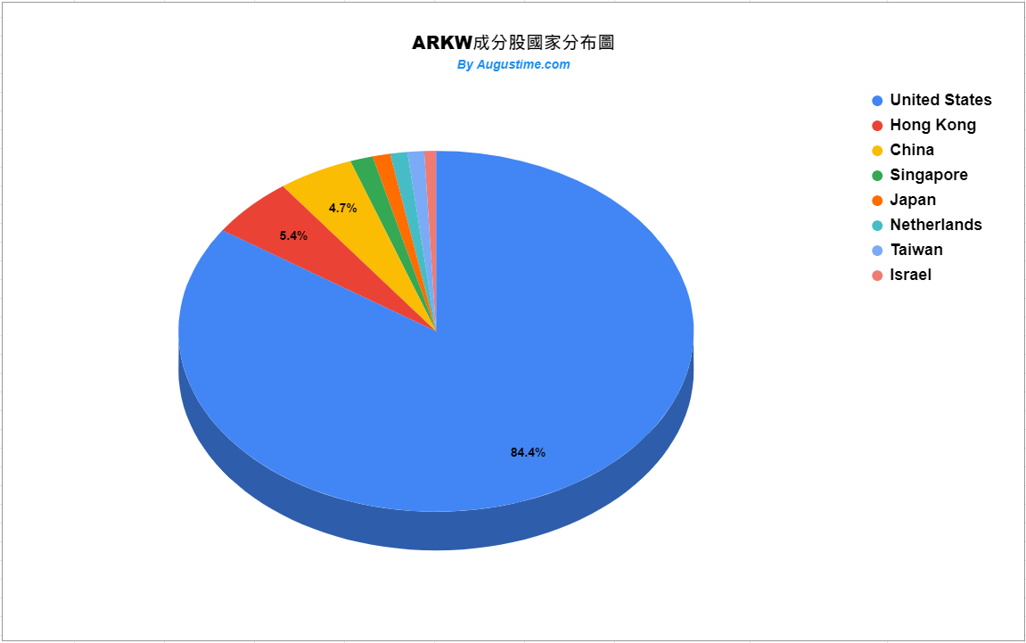 ARKW成分股國家分布狀況