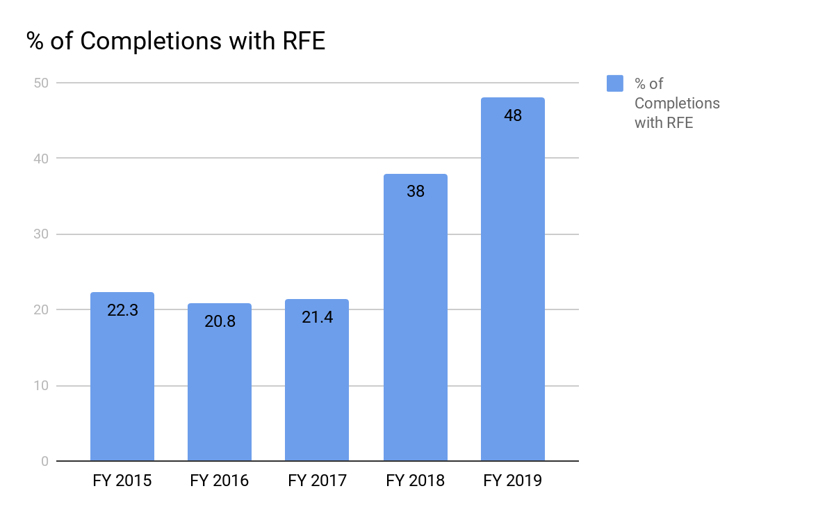 3 Takeaways From Updated USCIS RFE Rates