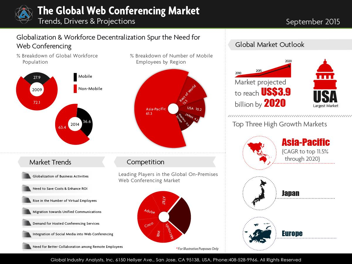 Outlook of Global Web Conferencing Market: Trends, drivers and Projections