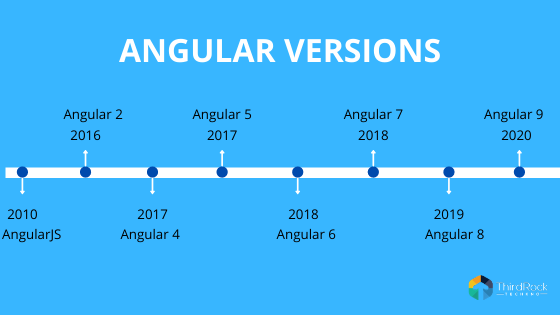 Angular versions of web development