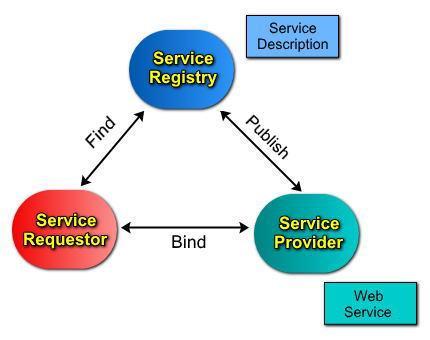 Description: F:\Users\toannd11\Desktop\TMP\WebServicesArchitecture.jpg