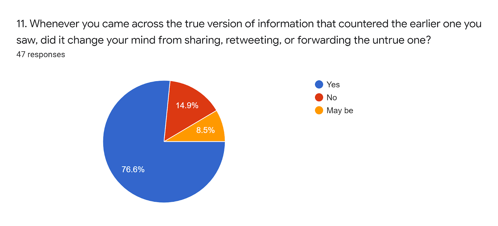 Forms response chart. Question title: 11. Whenever you came across the true version of information that countered the earlier one you saw, did it change your mind from sharing, retweeting, or forwarding the untrue one?. Number of responses: 47 responses.