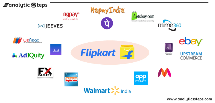 The image showcases the companies Flipkart has acquired over the years