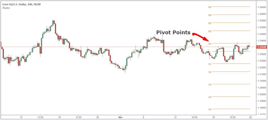 نقاط البيفوت في سوق الفوركس