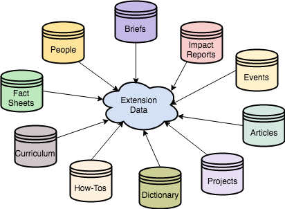 Extension Data Products