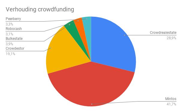Verhoudingen crowdfundingportfolio update Q3 2020