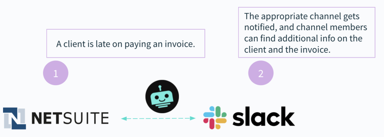 How a chatbot can alert employees when a client is late in paying off an invoice