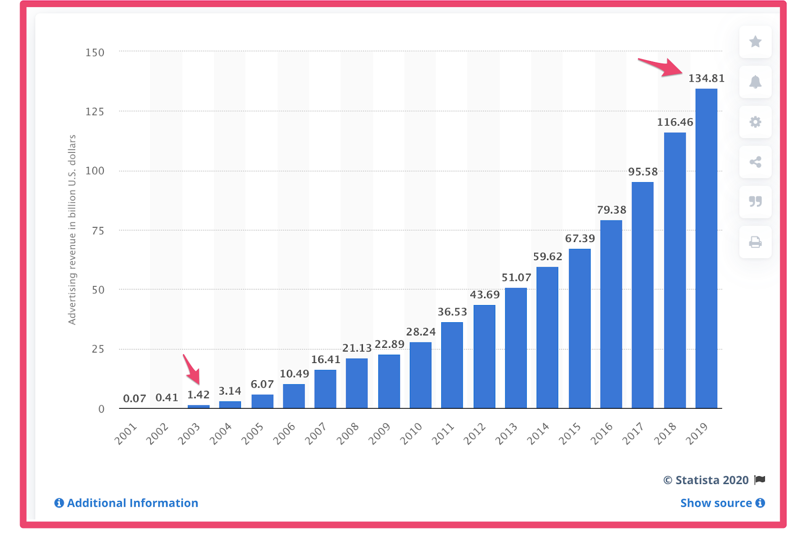 Advertising revenue of Google from 2001 to 2019
