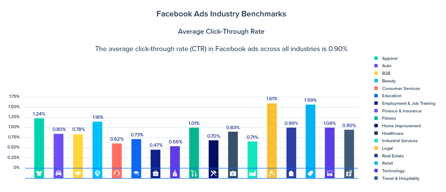 facebook ad CTR by industry