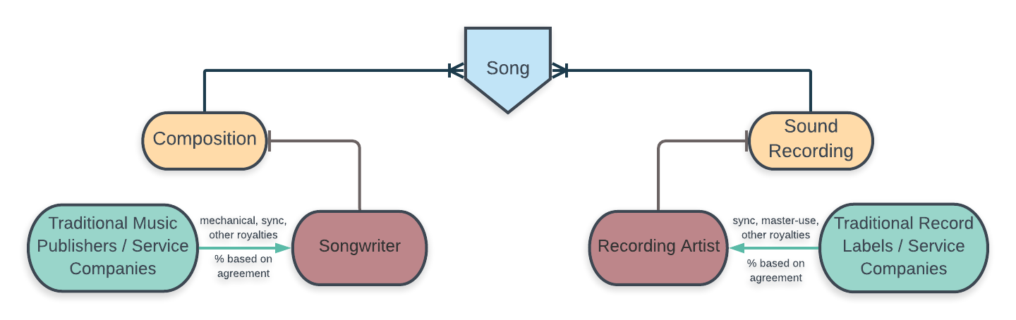 four stakeholders: publishers, record labels, songwriters, recording artists