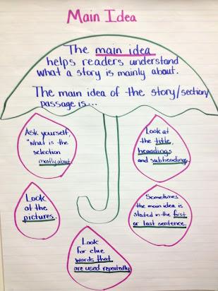 Essay On Umbrella For Class 2