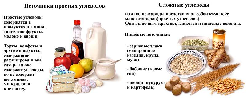 uglevody_prostye_i_slozhnye_tablica.png