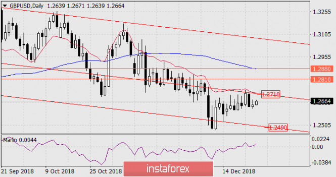 Forecast of GBP / USD for December 28, 2018