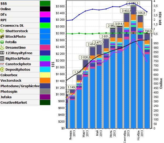 Выручка с микростоков за 2013 год