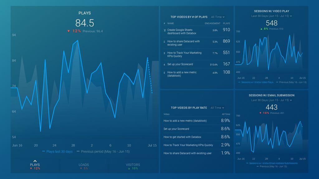 google analytics video marketing dashboard