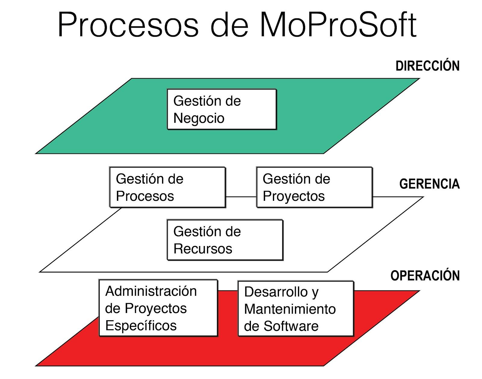 MoProSoft Revive | SG Buzz
