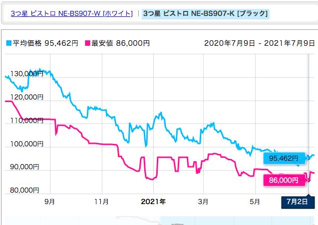 価格推移グラフ