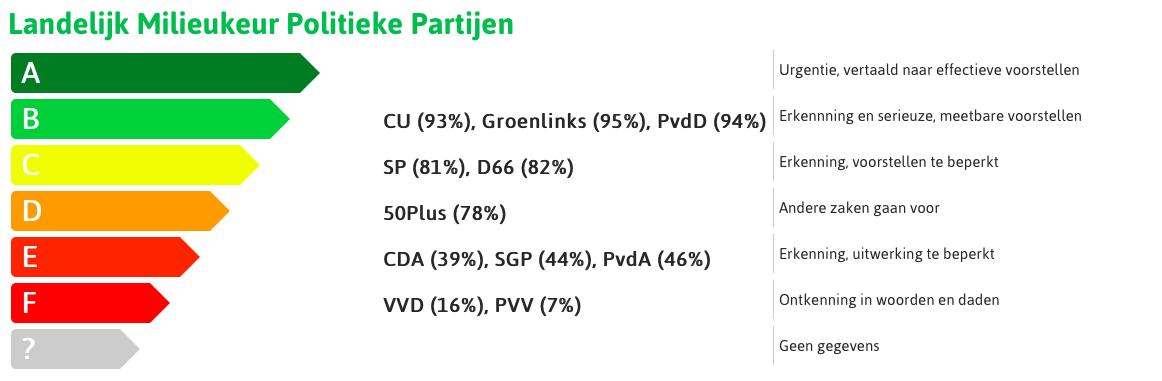 Klimaatbeweging introduceert Milieukeur voor politieke partijen