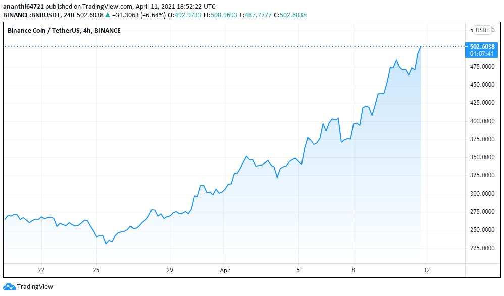 BNB/USDT Price Chart