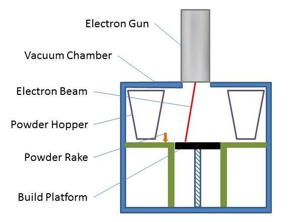 Electron Beam Melting Technology
