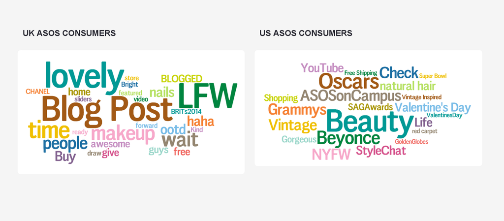 topic clouds of consumer insights in the fashion industry