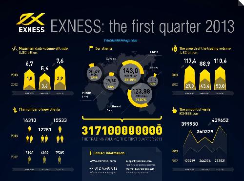 Forex là gì? Cần có kỹ năng gì khi đầu tư forex?