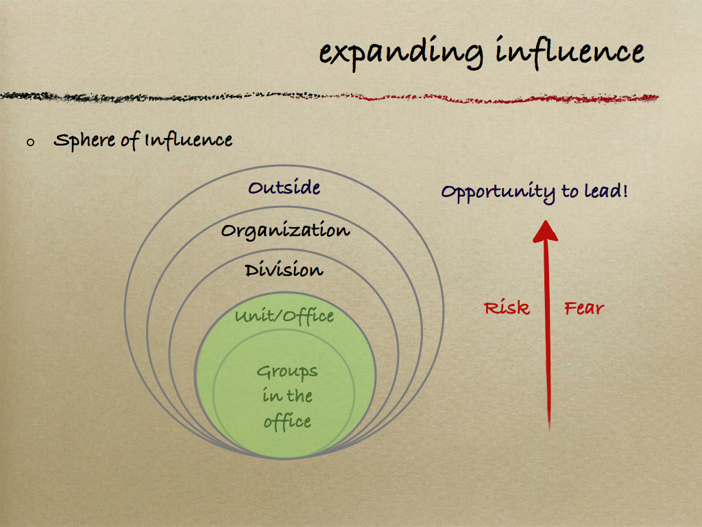 Expanding Influence