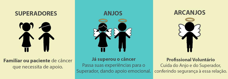 infografico_anjo-superador-arcanjojpg