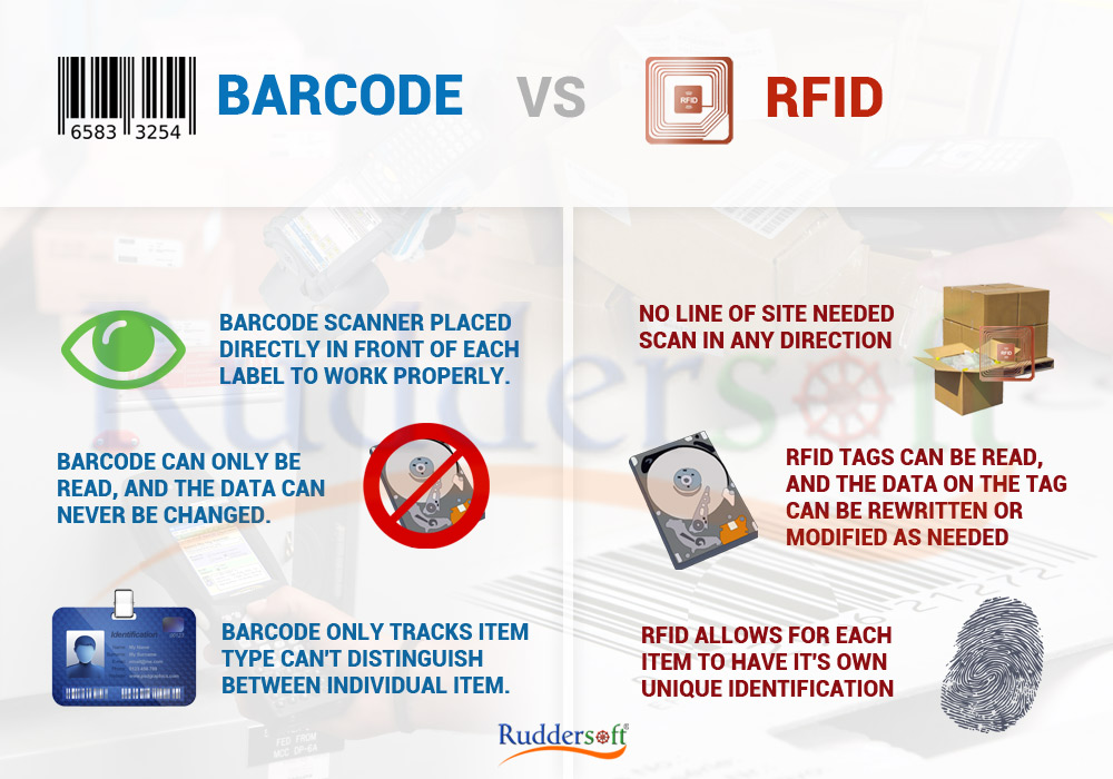 RFID and barcode tags