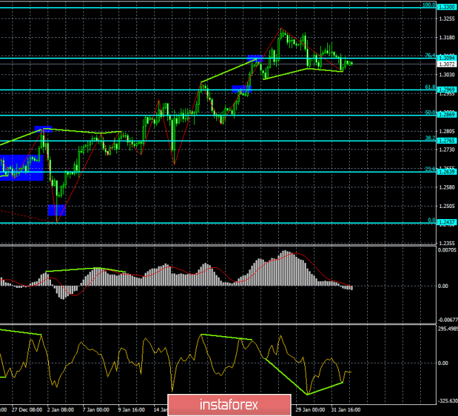 Analysis of the GBP / USD Divergences for February 4. The British pound is ready for growth but hardly strong