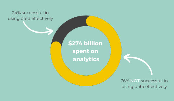 Data Friction Spend