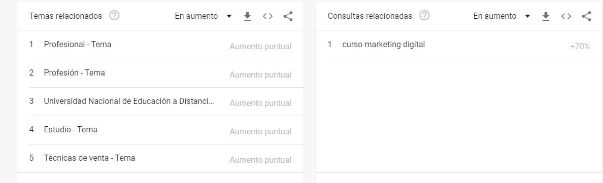 Opción de Google Trends para temas relacionados con un búsqueda