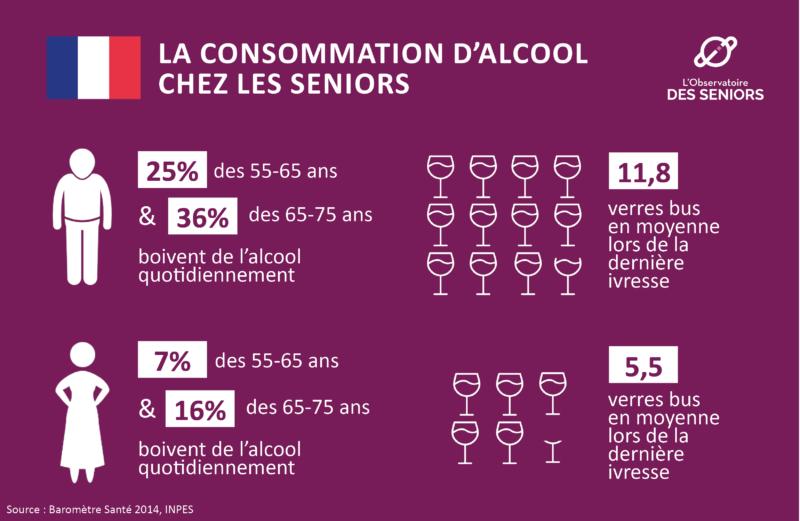 La consommation d'alcool chez les seniors.